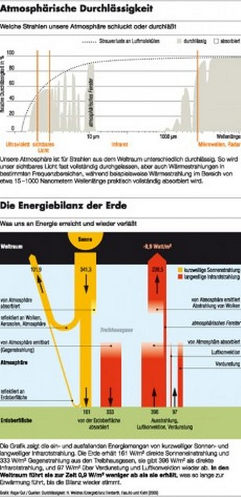 Man Ein Diagramm Macht Zeitgenössisch - Evelocal